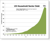 US Household Sector Debt