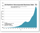 US Nonfarm Noncorporate Business Debt