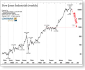 Dow Jones Industrials Weekly