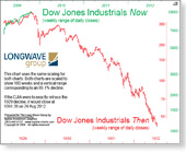 Dow Jones Industrials 1929 vs 2009