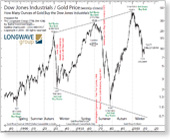 Dow Jones Industrials & Gold Price