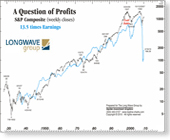 A Question of Profits S&P Composite (weekly closes)